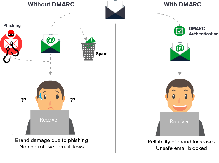 A visualisation of sending an email with DMARC or without DMARC