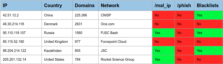 Worst IP Offenders by Targeted Domains