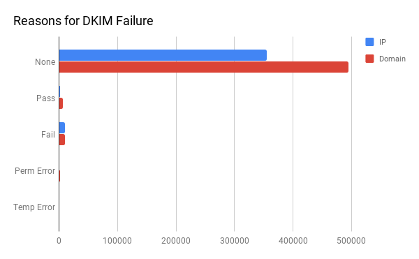 Reason for DKIM Failure in Malicious IP Data