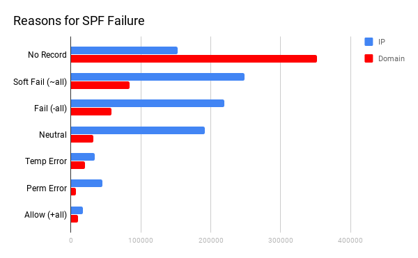 Reasons for SPF Failure in Malicious IP Data
