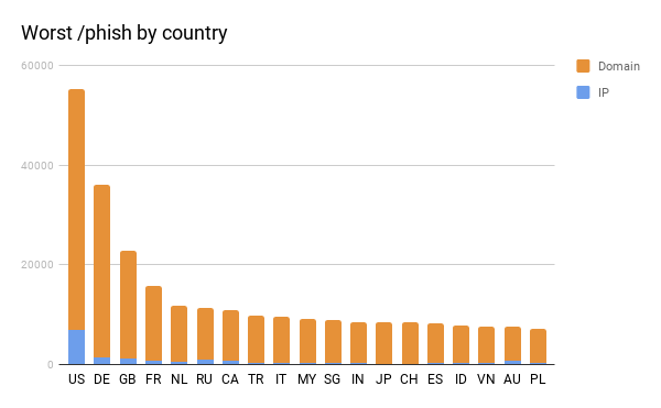 Worst Phish by country