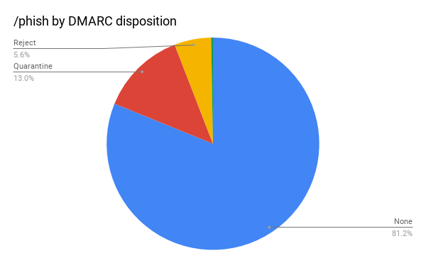 Phish DMARC Disposition