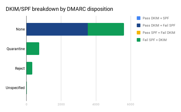 Phish DKIM/SPF Breakdown by DMARC Disposition