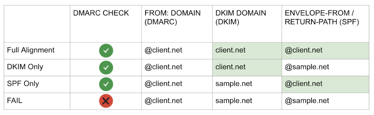 Different types of DMARC alignment from best to worst