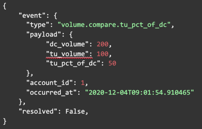 Webhook volume example for threat/unknown percentage of DMARC capable