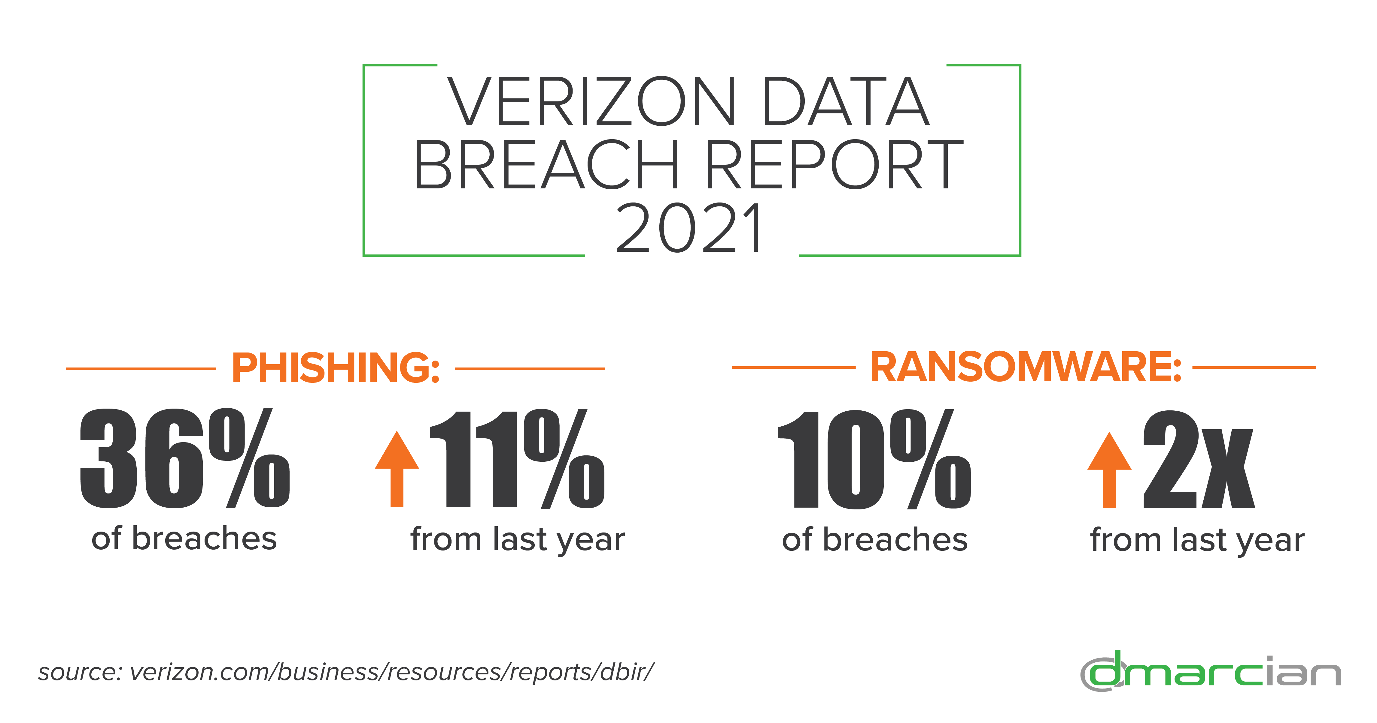Verizon DBIR 2021 Graphic