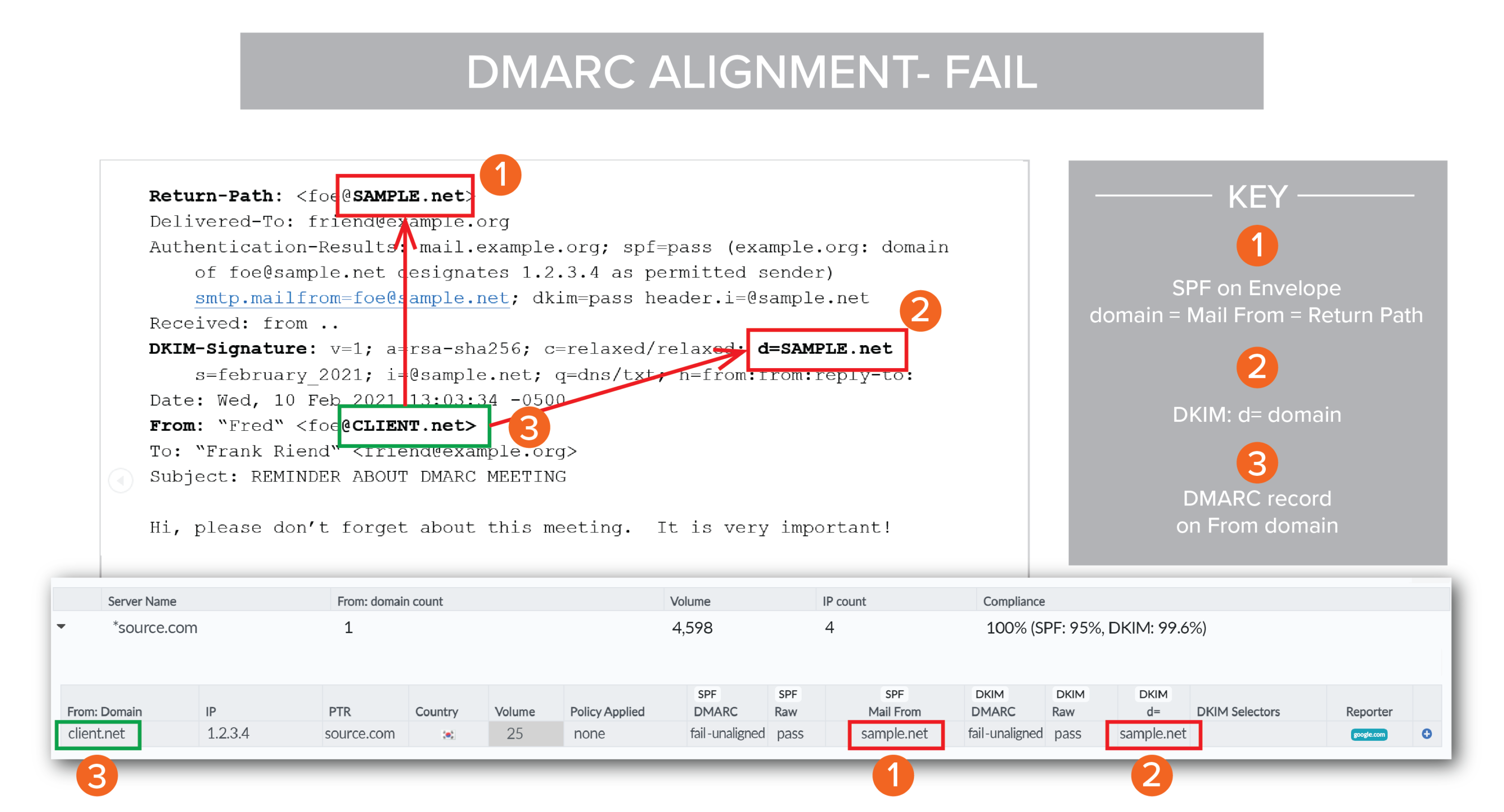 Chart of failed DMARC alignment