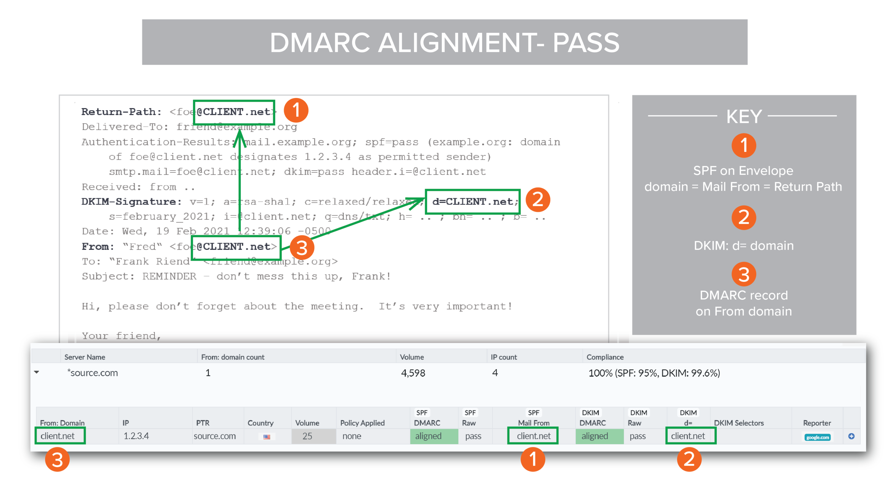 Chart of passing DMARC alignment